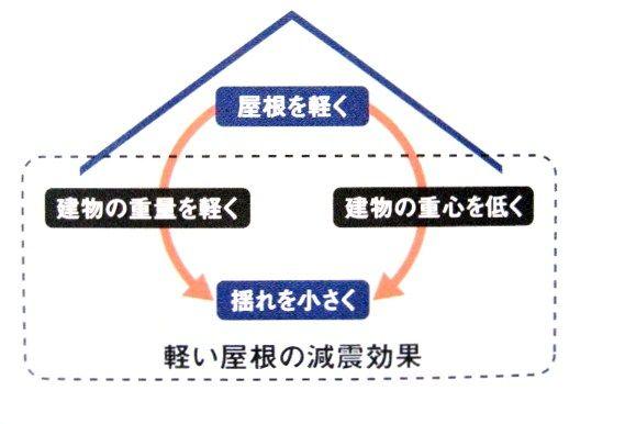 屋根で減震